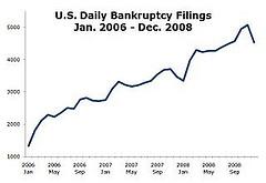 BankruptcyFilings